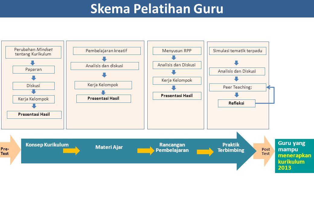 Guru yang mampu menerapkan kurikulum 2013 Post Test Pre- Test Konsep Kurikulum (4 Jam Pel.) Rancangan Pembelajaran (8 Jam Pel.) Praktik Terbimbing (24