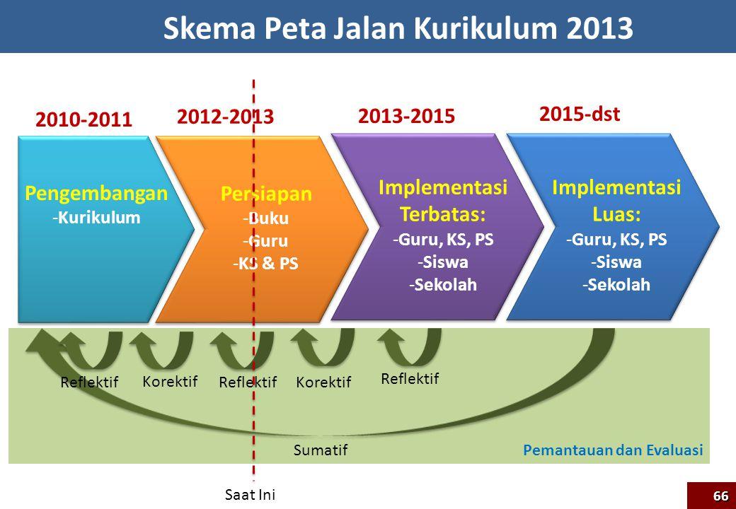 Pemantauan dan Evaluasi Skema Peta Jalan Kurikulum 2013 2010-2011 2012-2013 2013-2015 2015-dst Pengembangan -Kurikulum Persiapan -Buku -Guru -KS & PS