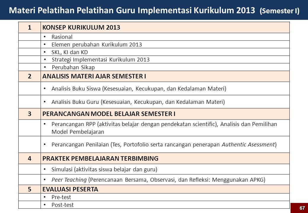 Materi Pelatihan Pelatihan Guru Implementasi Kurikulum 2013 (Semester I) 1 KONSEP KURIKULUM 2013 Rasional Elemen perubahan Kurikulum 2013 SKL, KI dan