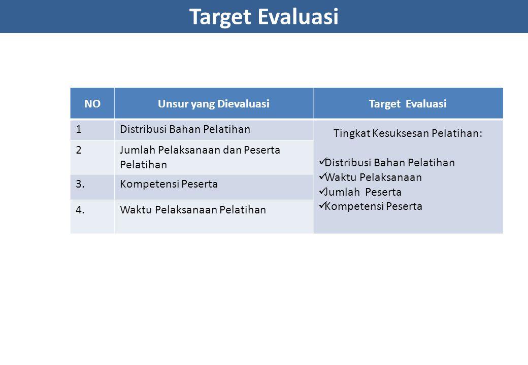 NOUnsur yang DievaluasiTarget Evaluasi 1Distribusi Bahan Pelatihan Tingkat Kesuksesan Pelatihan: Distribusi Bahan Pelatihan Waktu Pelaksanaan Jumlah P