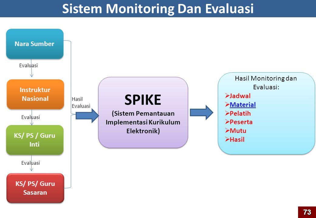73 Nara Sumber Instruktur Nasional KS/ PS / Guru Inti KS/ PS/ Guru Sasaran Evaluasi SPIKE (Sistem Pemantauan Implementasi Kurikulum Elektronik) SPIKE