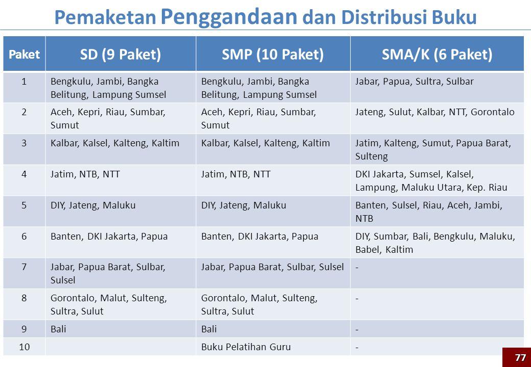 Paket SD (9 Paket)SMP (10 Paket)SMA/K (6 Paket) 1Bengkulu, Jambi, Bangka Belitung, Lampung Sumsel Jabar, Papua, Sultra, Sulbar 2Aceh, Kepri, Riau, Sum