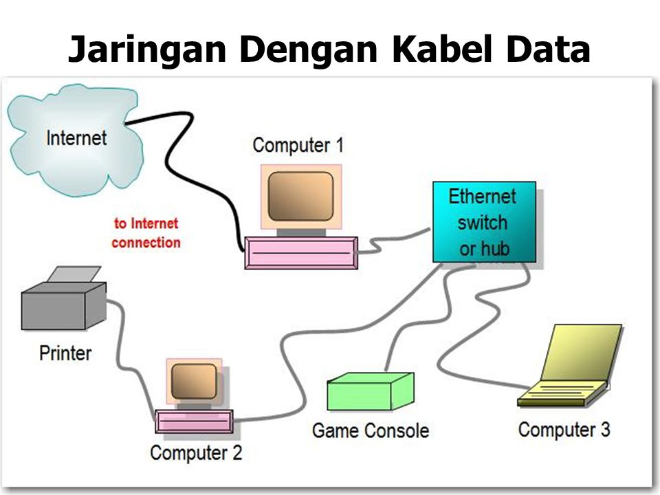 Jaringan Dengan Kabel Data