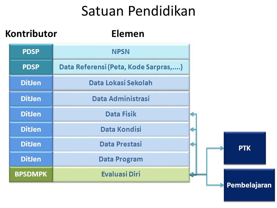 Satuan Pendidikan Data Referensi (Peta, Kode Sarpras,....) Data Administrasi Data Fisik Data Kondisi Data Prestasi PDSP DitJen NPSN PDSP Data Lokasi S