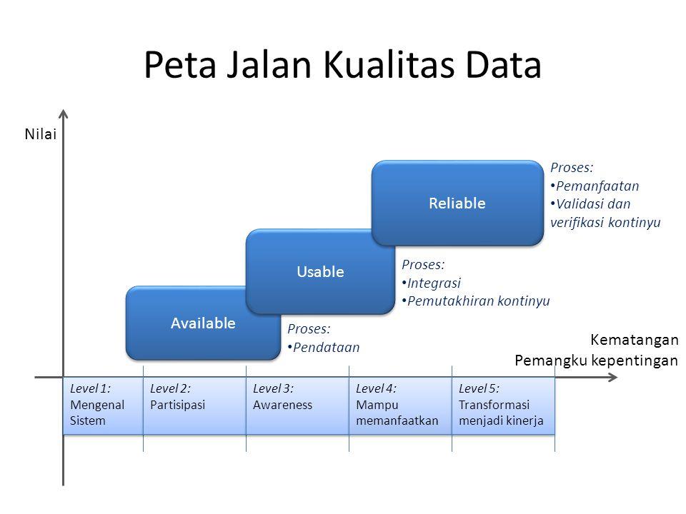 Peta Jalan Kualitas Data Nilai Kematangan Pemangku kepentingan Available Usable Reliable Proses: Pendataan Proses: Integrasi Pemutakhiran kontinyu Pro