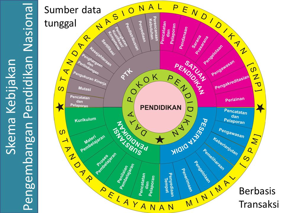Siklus Data Pokok Pendidikan Data Pokok Pendidikan Perencanaan Pengembangan Pendidikan Pelaksanaan Pengembangan Pendidikan Realisasi Pengembangan Pendidikan Data Pendukung Data Eksternal -Peserta Didik, -Satuan Pendidikan, -PTK, -Substansi Pendidikan