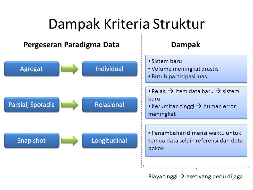 Dampak Kriteria Struktur Agregat Individual Parsial, Sporadis Relasional Snap shot Longitudinal Pergeseran Paradigma DataDampak Sistem baru Volume men