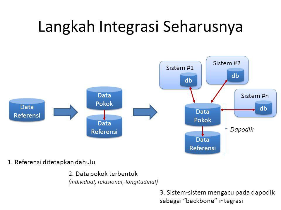 Langkah Integrasi Seharusnya Data Referensi Data Pokok Data Referensi Sistem #1 db Sistem #2 db Sistem #n db Data Pokok Data Referensi 1. Referensi di