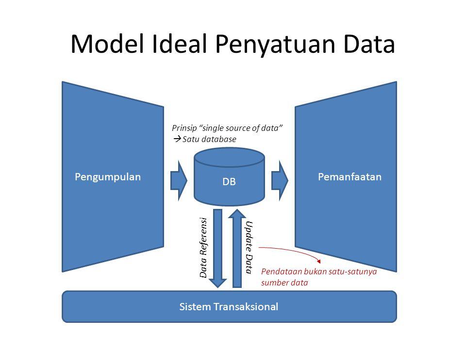 """Model Ideal Penyatuan Data Pengumpulan Pemanfaatan DB Sistem Transaksional Data Referensi Update Data Prinsip """"single source of data""""  Satu database"""