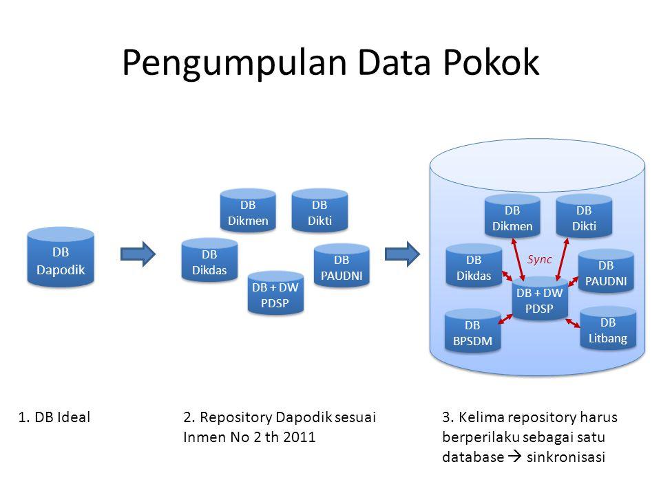 Pengumpulan Data Pokok DB Dapodik DB Dikdas DB Dikmen DB Dikti DB PAUDNI DB + DW PDSP DB Dikdas DB Dikmen DB Dikti DB PAUDNI DB + DW PDSP 1. DB Ideal2
