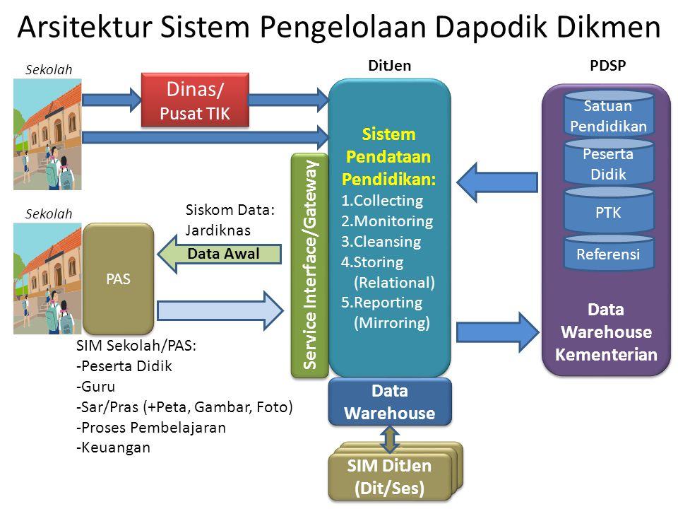 SIM Dikmen (Dit/Ses) SIM Dikmen (Dit/Ses) SIM Dikmen (Dit/Ses) SIM Dikmen (Dit/Ses) Arsitektur Sistem Pengelolaan Dapodik Dikmen Sistem Pendataan Pend