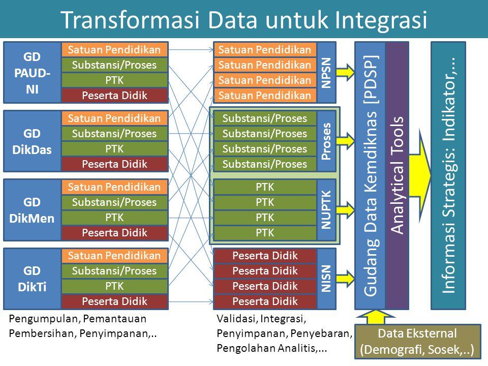 Transformasi Data untuk Integrasi GD PAUD- NI Satuan Pendidikan Substansi/Proses Peserta Didik PTK GD DikDas Satuan Pendidikan Substansi/Proses Pesert