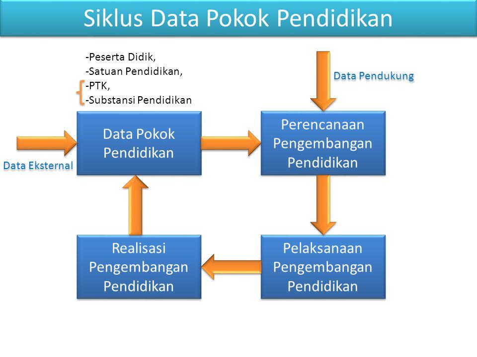 Satuan Pendidikan Data Referensi (Peta, Kode Sarpras,....) Data Administrasi Data Fisik Data Kondisi Data Prestasi PDSP DitJen NPSN PDSP Data Lokasi Sekolah DitJen Data Program DitJen ElemenKontributor Evaluasi Diri BPSDMPK PTK Pembelajaran