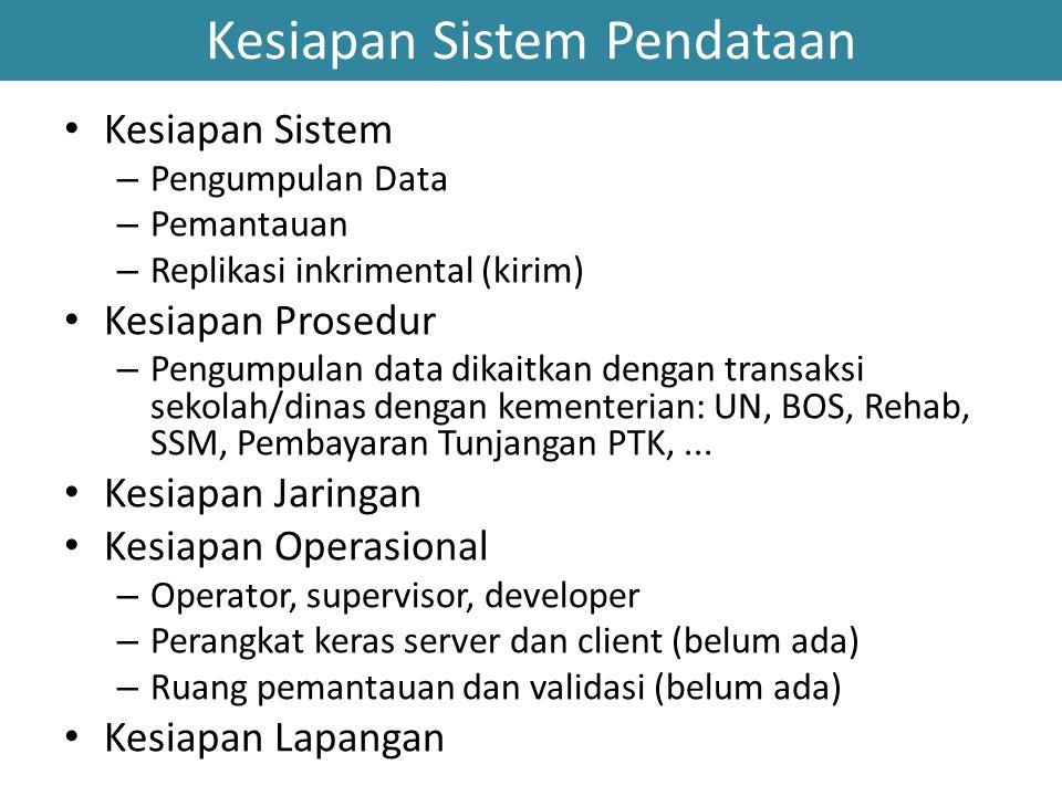Kesiapan Sistem Pendataan Kesiapan Sistem – Pengumpulan Data – Pemantauan – Replikasi inkrimental (kirim) Kesiapan Prosedur – Pengumpulan data dikaitk