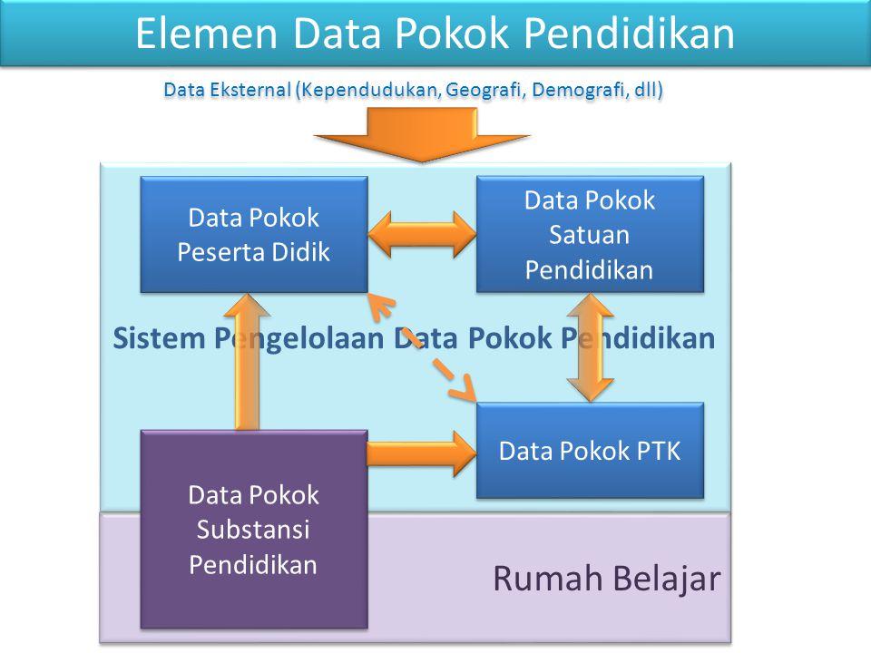 Arsitektur Data Sistem #1 db Sistem #2 db Sistem #n db Sistem #3 db PDSP Warehouse dapodik Pendataan dapo dik Pendataan dapo dik Pendataan dapo dik Model Integrasi yang belum pernah berhasil Data Referensi Data Transaksi Data Pokok Dapodik sebagai backbone Bus data pendidikan Pelaporan & Statistik Data mart & web svc Informasi publik Antar instansi / Antar kementerian