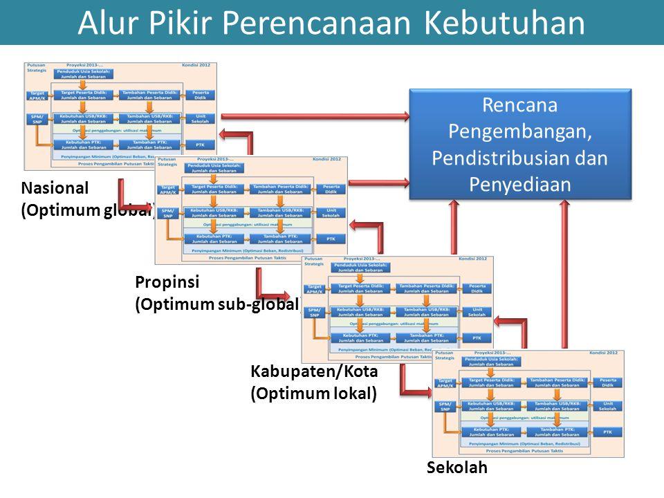 Alur Pikir Perencanaan Kebutuhan Nasional (Optimum global) Propinsi (Optimum sub-global) Kabupaten/Kota (Optimum lokal) Sekolah Rencana Pengembangan,