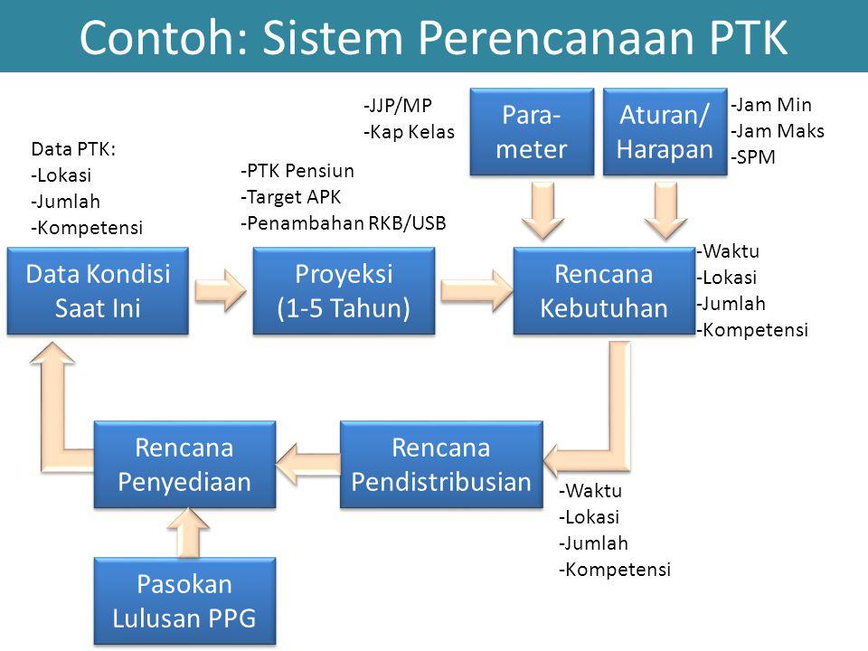 BADAN PSDM & PMP PROVINSI SET DITJEN/ DIREKTORAT P2TK SET DITJEN/ DIREKTORAT P2TK PDSP SEKOLAH/GURU Data Peserta PLPG/Lulusan Sertifikasi 2012 SK Tunjangan (Baru & Lama) Persiapan Dokumen Pencairan (SPP/SPM/SP2D) Ya BANK MITRA 1.Beban mengajar 24 Jam 2.Rasio siswa guru 3.Masa Kerja, Gol, 4.Gaji Pokok, NPWP Memenuhi syarat Mengirimkan laporan online Beban mengajar (rombel dan mapel) Cek Manual Cek data Tdk Pemberitahuan Memenuhi syarat Pemberitahuan Tdk Ya 1 1 2 2 3 3 4 4 5 5 6 6 7 7 DAPODIK NRG dan Sertifikat mengajar Uang SK Tunjangan (Baru & Lama) Rekening guru RENCANA MEKANISME PENGELOLAAN TUNJANGAN PROFESI TAHUN 2013 RENCANA MEKANISME PENGELOLAAN TUNJANGAN PROFESI TAHUN 2013 DAPODIK