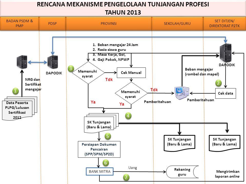 BADAN PSDM & PMP PROVINSI SET DITJEN/ DIREKTORAT P2TK SET DITJEN/ DIREKTORAT P2TK PDSP SEKOLAH/GURU Data Peserta PLPG/Lulusan Sertifikasi 2012 SK Tunj