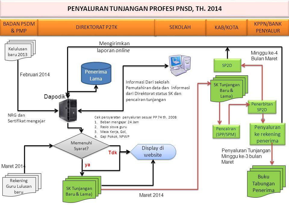 PENYALURAN TUNJANGAN PROFESI PNSD, TH.2014 PENYALURAN TUNJANGAN PROFESI PNSD, TH.