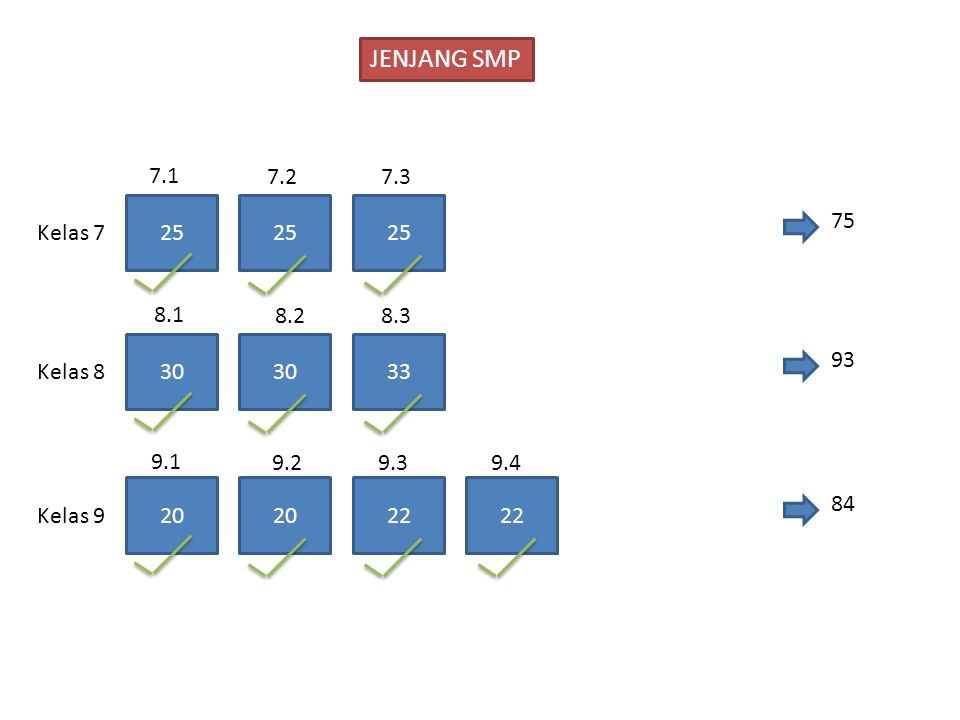 25 7.1 7.27.3 75 Kelas 7 30 33 8.1 8.28.3 93 Kelas 8 20 22 84 Kelas 9 9.1 9.29.3 22 9.4 JENJANG SMP