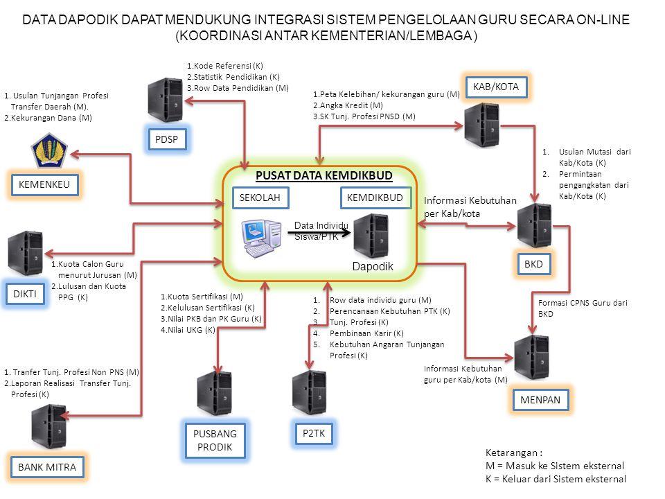 DATA DAPODIK DAPAT MENDUKUNG INTEGRASI SISTEM PENGELOLAAN GURU SECARA ON-LINE (KOORDINASI ANTAR KEMENTERIAN/LEMBAGA ) KEMDIKBUD Dapodik BANK MITRA Data Individu Siswa/PTK KEMENKEU SEKOLAH KAB/KOTA 1.Peta Kelebihan/ kekurangan guru (M) 2.Angka Kredit (M) 3.SK Tunj.