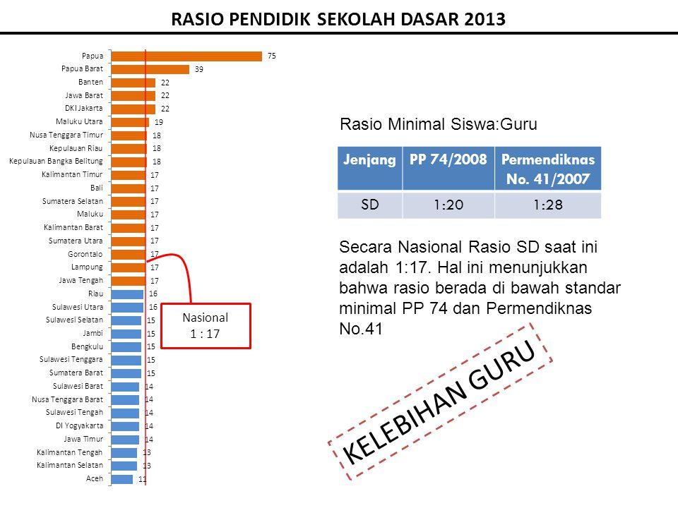 RASIO PENDIDIK SEKOLAH DASAR 2013 Rasio Minimal Siswa:Guru JenjangPP 74/2008Permendiknas No.