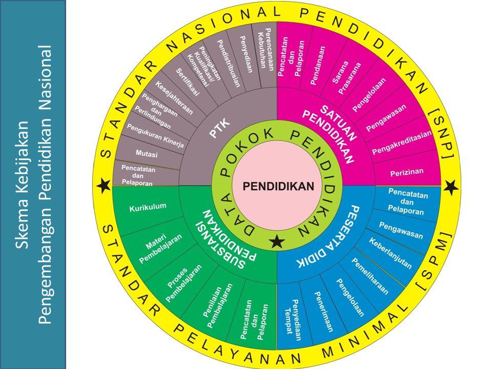 Skema Kebijakan Pengembangan Pendidikan Nasional