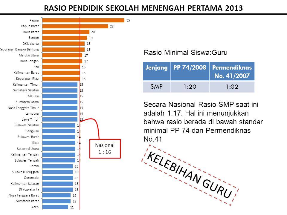 RASIO PENDIDIK SEKOLAH MENENGAH PERTAMA 2013 Rasio Minimal Siswa:Guru JenjangPP 74/2008Permendiknas No.