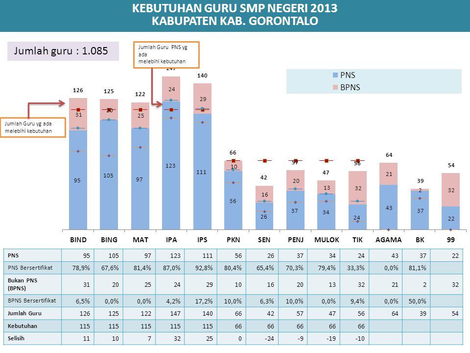 KEBUTUHAN GURU SMP NEGERI 2013 KABUPATEN KAB. GORONTALO PNS 95105971231115626373424433722 PNS Bersertifikat 78,9%67,6%81,4%87,0%92,8%80,4%65,4%70,3%79
