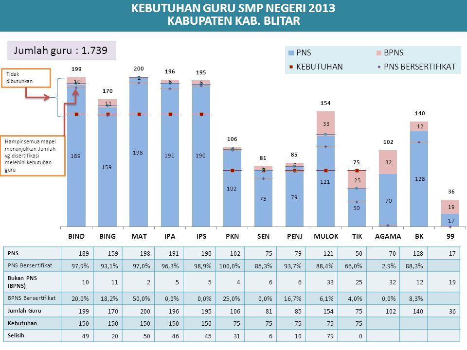KEBUTUHAN GURU SMP NEGERI 2013 KABUPATEN KAB. BLITAR PNS 1891591981911901027579121507012817 PNS Bersertifikat 97,9%93,1%97,0%96,3%98,9%100,0%85,3%93,7