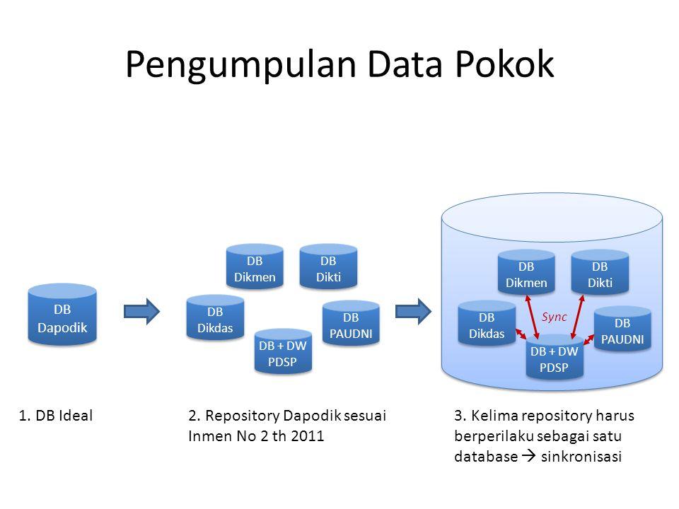 Pengumpulan Data Pokok DB Dapodik DB Dikdas DB Dikmen DB Dikti DB PAUDNI DB + DW PDSP DB Dikdas DB Dikmen DB Dikti DB PAUDNI DB + DW PDSP 1.