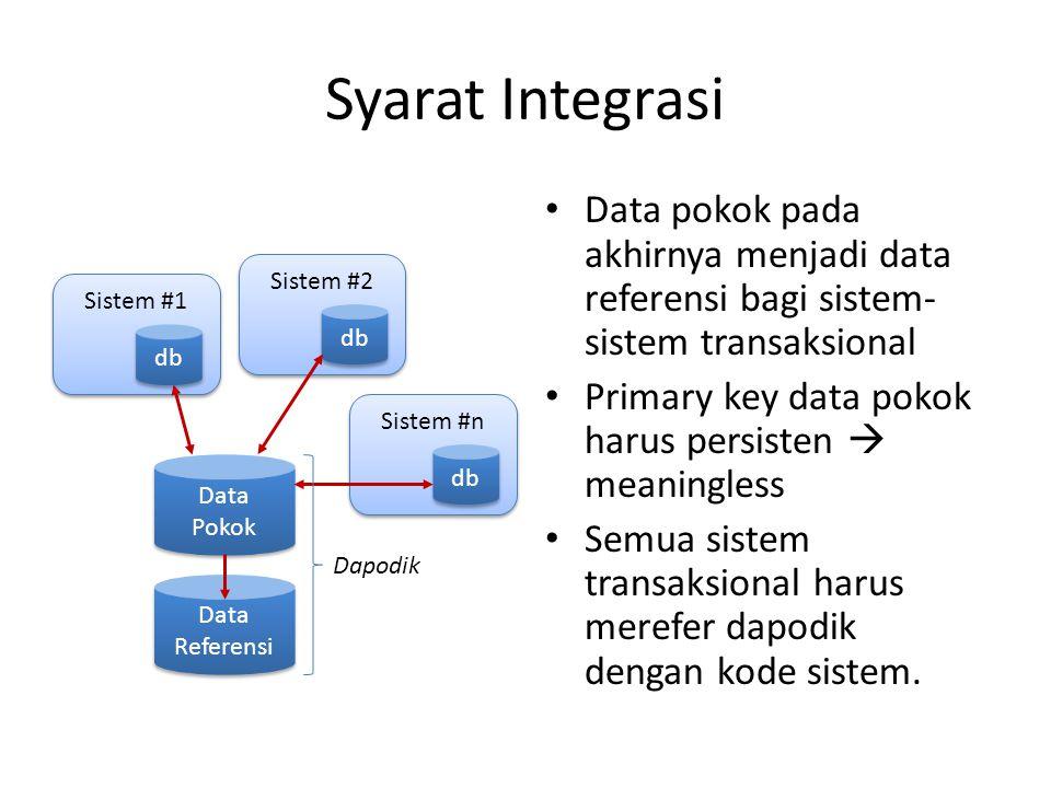 Syarat Integrasi Data pokok pada akhirnya menjadi data referensi bagi sistem- sistem transaksional Primary key data pokok harus persisten  meaningless Semua sistem transaksional harus merefer dapodik dengan kode sistem.