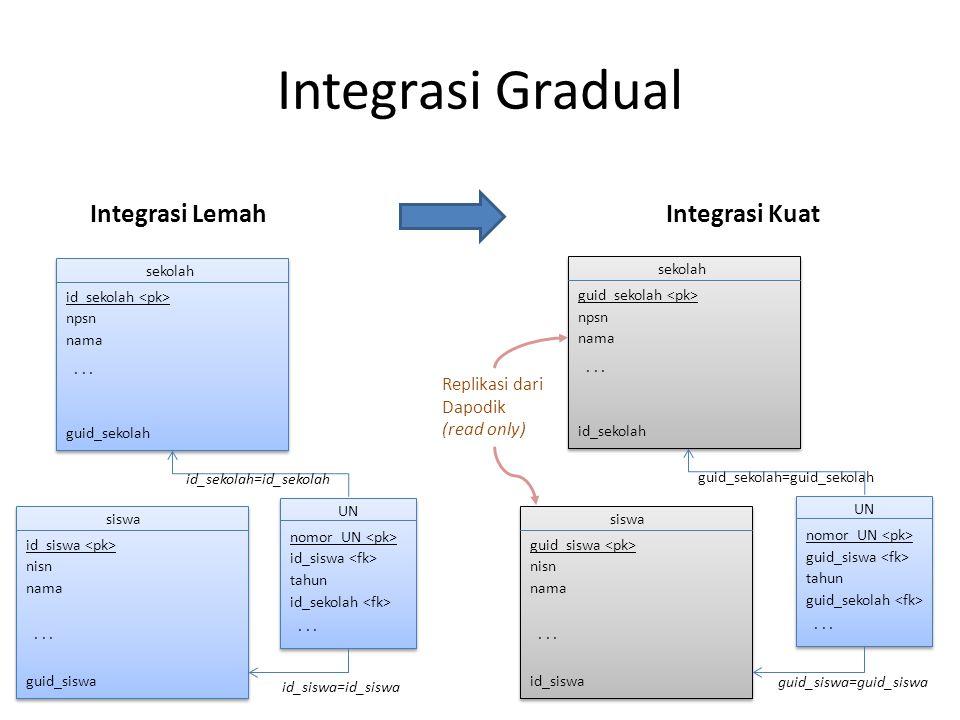 Integrasi Gradual sekolah npsn nama id_sekolah guid_sekolah...