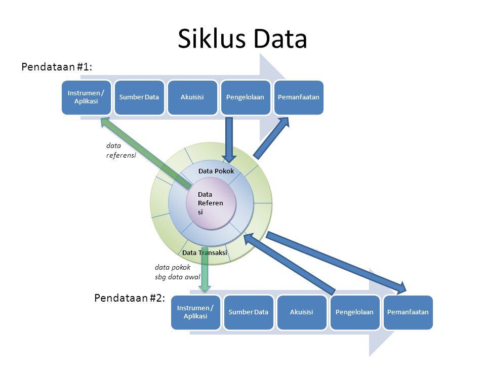 Siklus Data Data Referen si Data Transaksi Data Pokok Pendataan #1: data referensi Pendataan #2: data pokok sbg data awal