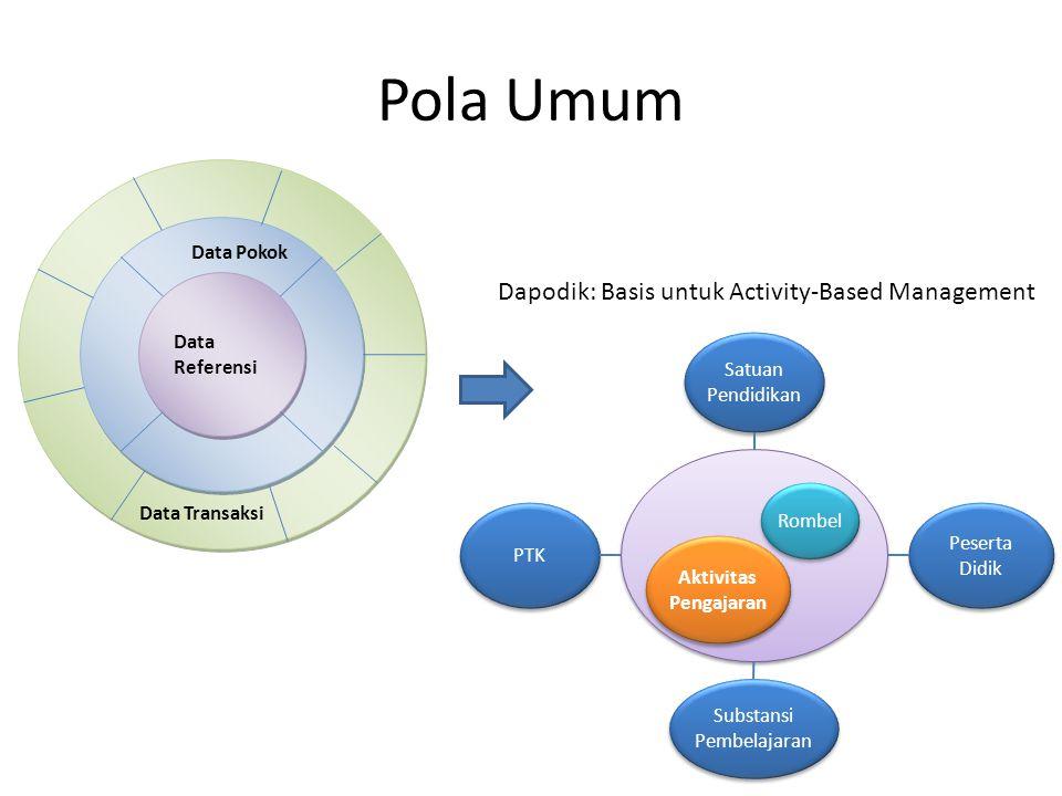 Pola Umum Data Referensi Data Transaksi Data Pokok PTK Peserta Didik Satuan Pendidikan Substansi Pembelajaran Rombel Aktivitas Pengajaran Aktivitas Pengajaran Dapodik: Basis untuk Activity-Based Management