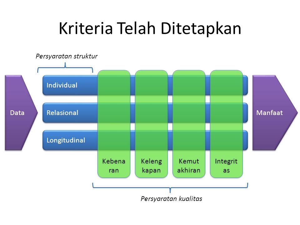 Kriteria Telah Ditetapkan Individual Relasional Longitudinal Kebena ran Keleng kapan Kemut akhiran Persyaratan kualitas Integrit as Data Manfaat Persyaratan struktur