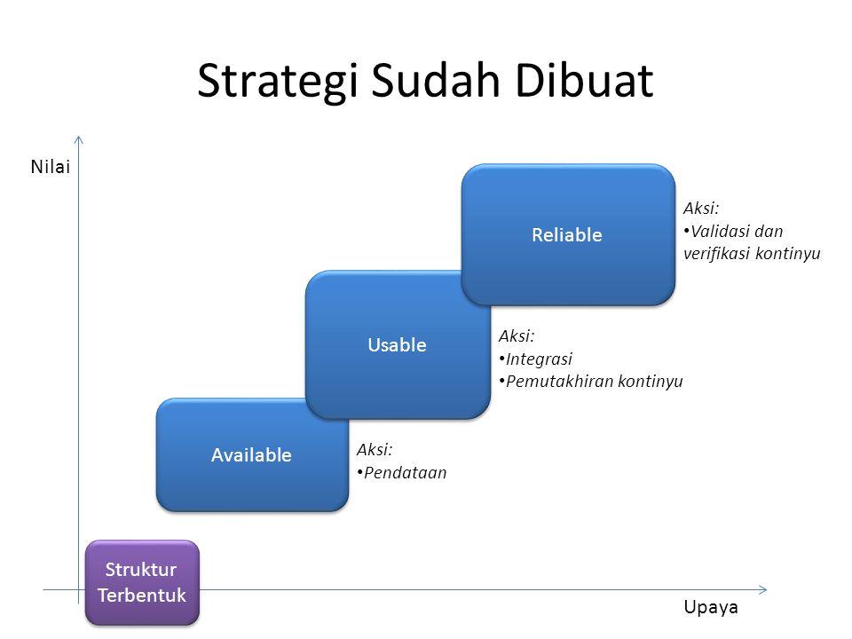 Strategi Sudah Dibuat Nilai Upaya Available Usable Reliable Aksi: Pendataan Aksi: Integrasi Pemutakhiran kontinyu Aksi: Validasi dan verifikasi kontinyu Struktur Terbentuk