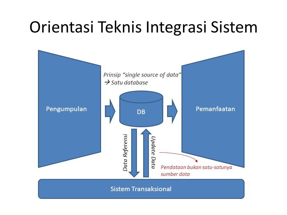 Orientasi Teknis Integrasi Sistem Pengumpulan Pemanfaatan DB Sistem Transaksional Data Referensi Update Data Prinsip single source of data  Satu database Pendataan bukan satu-satunya sumber data
