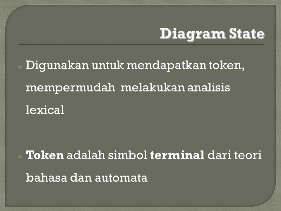  Digunakan untuk mendapatkan token, mempermudah melakukan analisis lexical  Token adalah simbol terminal dari teori bahasa dan automata