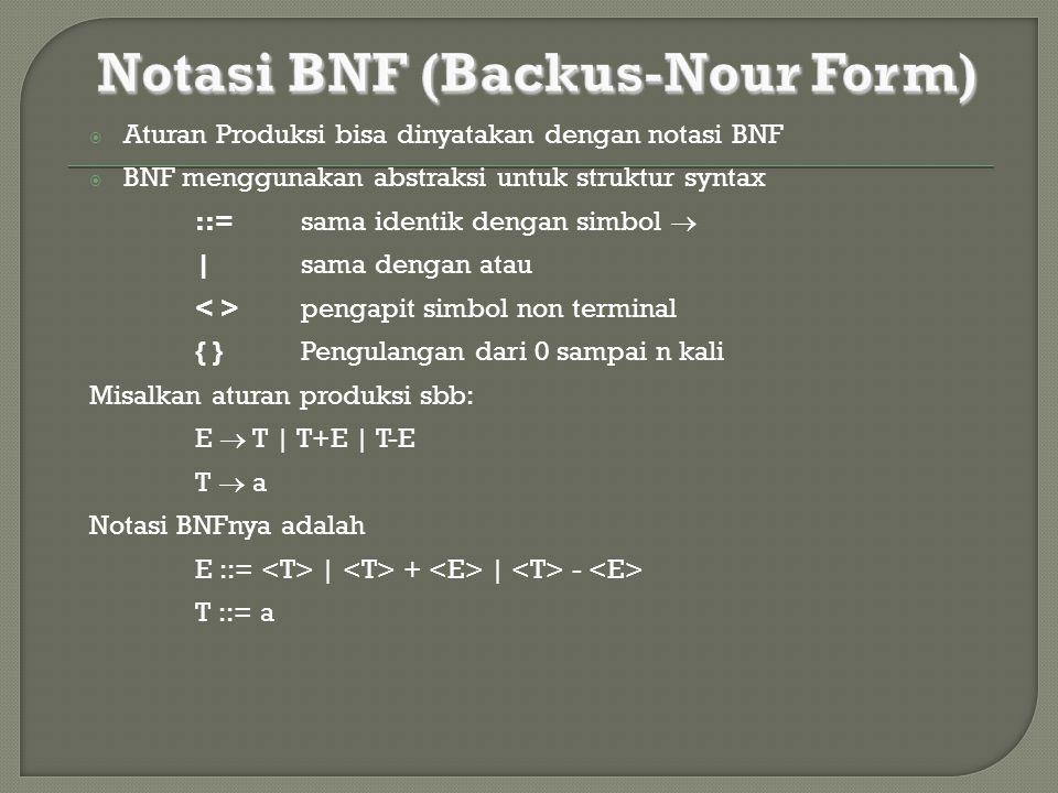  Aturan Produksi bisa dinyatakan dengan notasi BNF  BNF menggunakan abstraksi untuk struktur syntax ::= sama identik dengan simbol  | sama dengan a