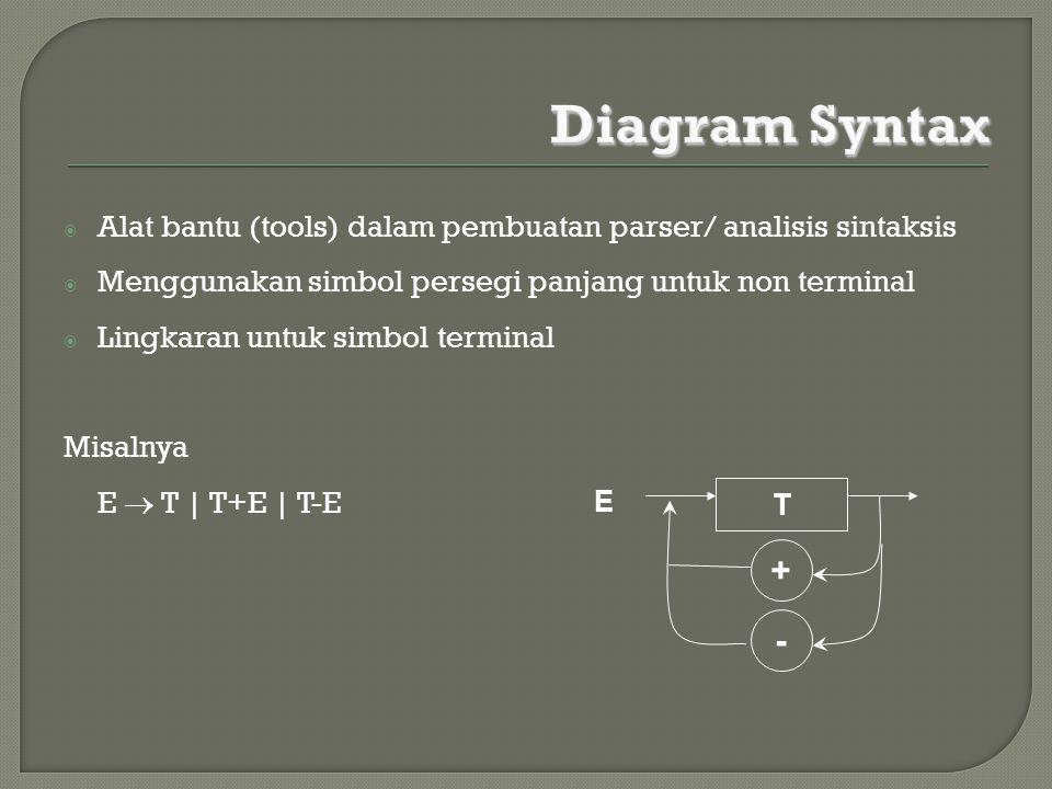  Alat bantu (tools) dalam pembuatan parser/ analisis sintaksis  Menggunakan simbol persegi panjang untuk non terminal  Lingkaran untuk simbol termi