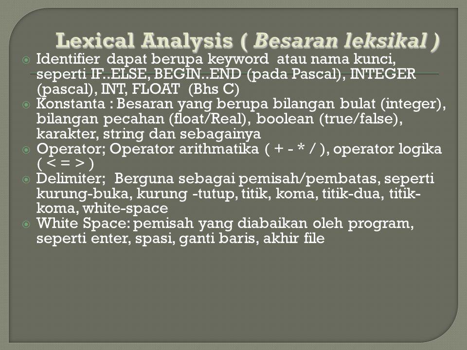  Identifier dapat berupa keyword atau nama kunci, seperti IF..ELSE, BEGIN..END (pada Pascal), INTEGER (pascal), INT, FLOAT (Bhs C)  Konstanta : Besa