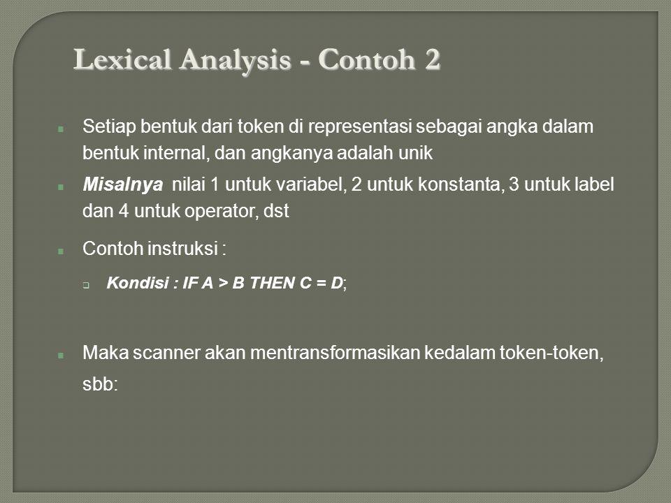 Lexical Analysis - Contoh 2 Setiap bentuk dari token di representasi sebagai angka dalam bentuk internal, dan angkanya adalah unik Misalnya nilai 1 un