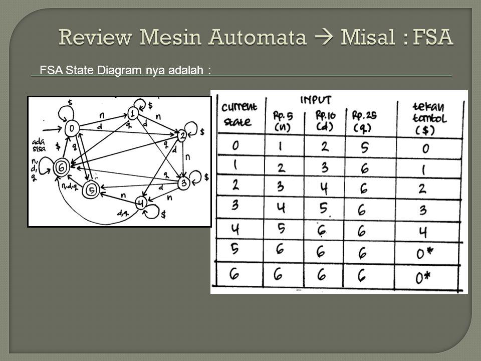 FSA State Diagram nya adalah :