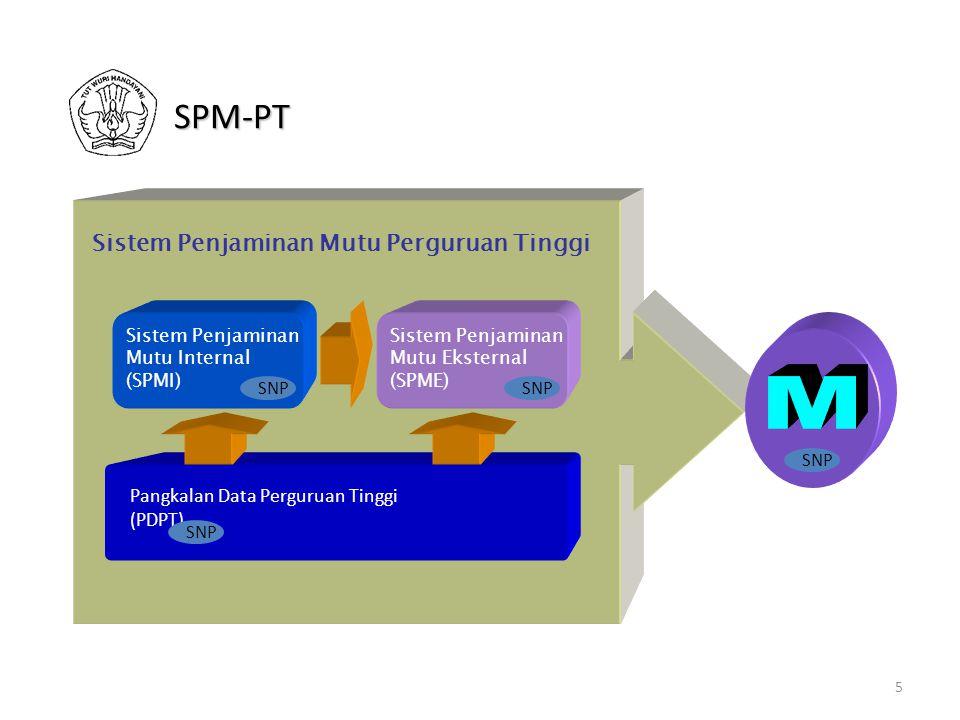 5 Pangkalan Data Perguruan Tinggi (PDPT) Sistem Penjaminan Mutu Eksternal (SPME) Sistem Penjaminan Mutu Perguruan Tinggi Sistem Penjaminan Mutu Internal (SPMI) SNP SPM-PT