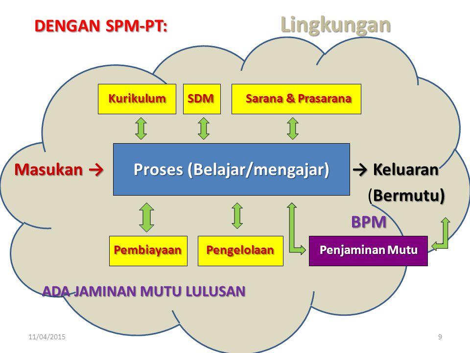 9 DENGAN SPM-PT: Lingkungan Kurikulum SDM Sarana & Prasarana Masukan → Proses (Belajar/mengajar) → Keluaran Bermutu) (Bermutu) BPM Pembiayaan Pengelol