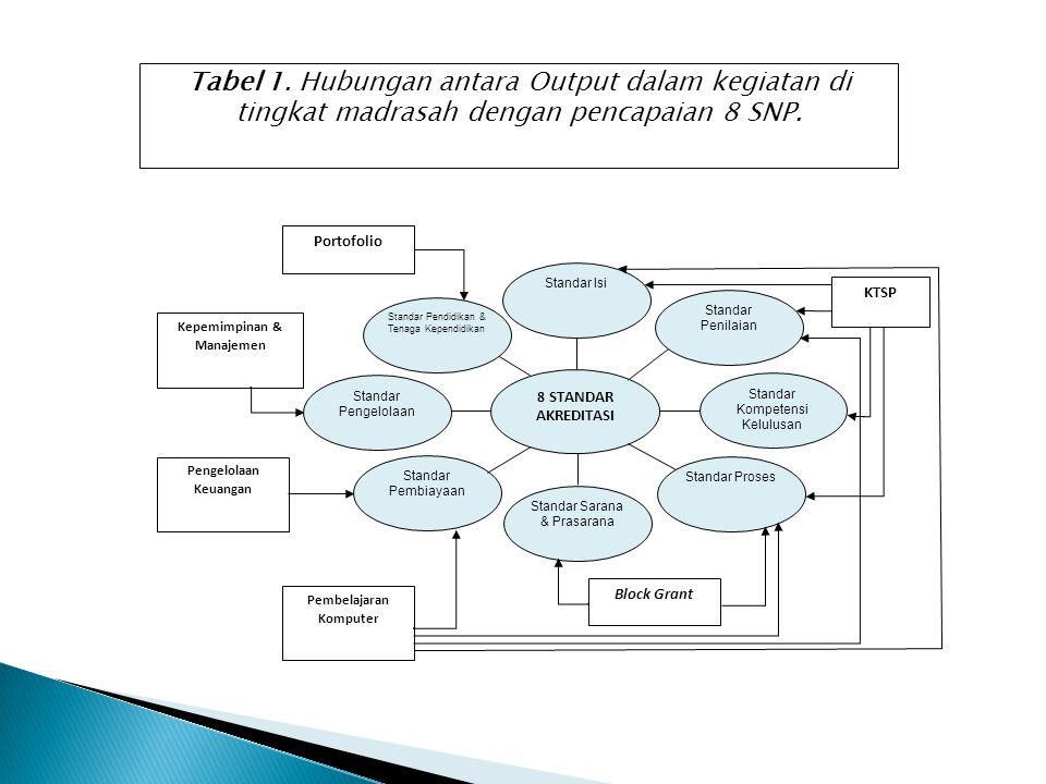 BAB 2 CAKUPAN KERJA DAN JANGKA WAKTU PELAKSANAAN PROGRAM Tabel 2.