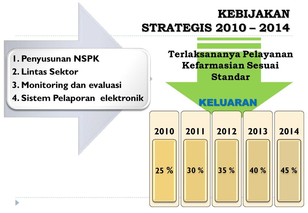KEBIJAKAN STRATEGIS 2010 – 2014 1.Penyusunan NSPK 2.
