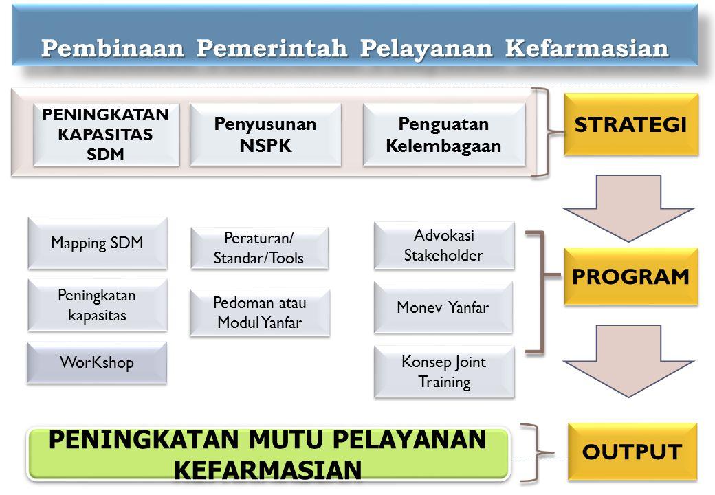 Mapping SDM PENINGKATAN KAPASITAS SDM Penyusunan NSPK WorKshop Pedoman atau Modul Yanfar Peraturan/ Standar/Tools PENINGKATAN MUTU PELAYANAN KEFARMASIAN Penguatan Kelembagaan Advokasi Stakeholder Monev Yanfar Konsep Joint Training STRATEGI PROGRAM OUTPUT Peningkatan kapasitas Pembinaan Pemerintah Pelayanan Kefarmasian