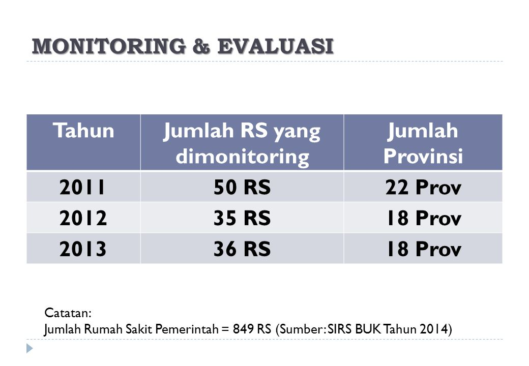 Grafik.01 Grafik di atas menunjukkan 44% rs yang dimonitoring telah memenuhi standar rasio jumlah apoteker (standar: Apt rawat inap 1:30 TT, Apt rawat jalan 1:50 px).